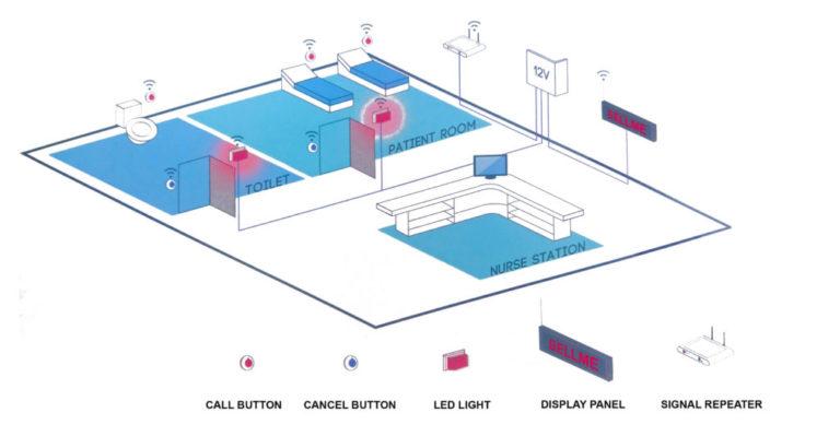 How BellMe Nurse Call System Works